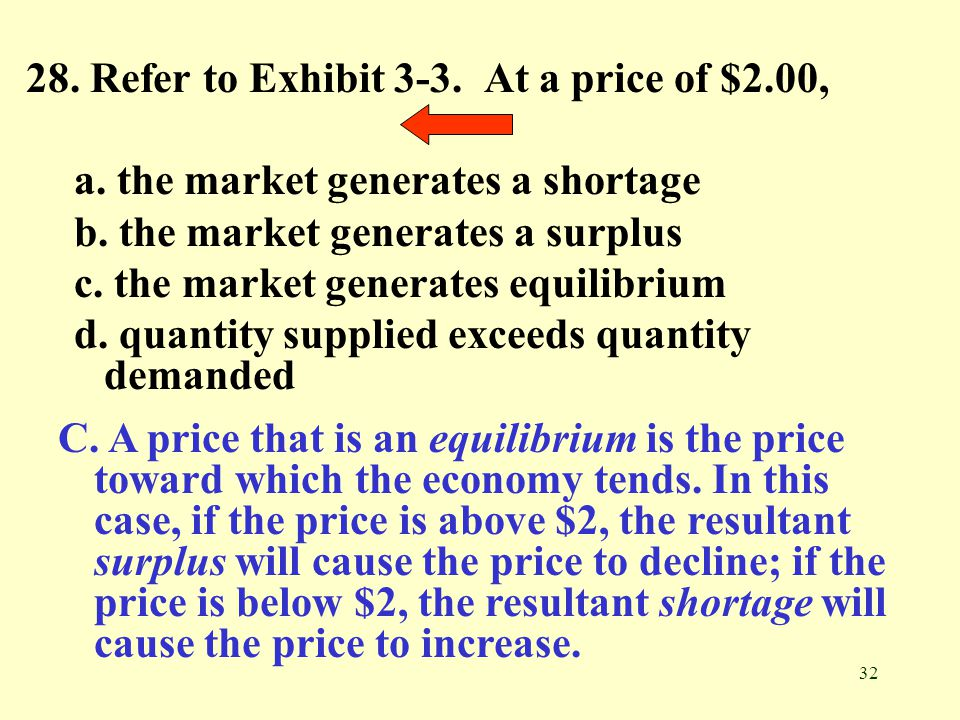 32 28. Refer to Exhibit 3-3. At a price of $2.00, a. the market generates a shortage b. the market generates a surplus c. the market generates equilib