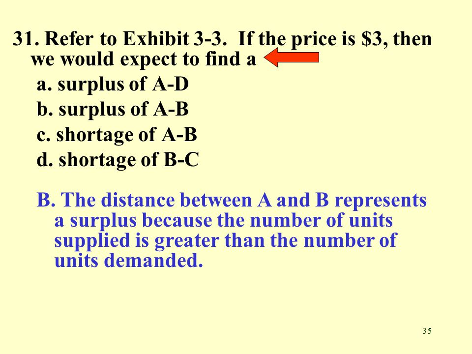 35 31. Refer to Exhibit 3-3. If the price is $3, then we would expect to find a a. surplus of A-D b. surplus of A-B c. shortage of A-B d. shortage of