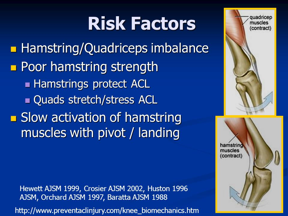 Risk Factors Hamstring/Quadriceps imbalance Hamstring/Quadriceps imbalance Poor hamstring strength Poor hamstring strength Hamstrings protect ACL Hamstrings protect ACL Quads stretch/stress ACL Quads stretch/stress ACL Slow activation of hamstring muscles with pivot / landing Slow activation of hamstring muscles with pivot / landing http://www.preventaclinjury.com/knee_biomechanics.htm Hewett AJSM 1999, Crosier AJSM 2002, Huston 1996 AJSM, Orchard AJSM 1997, Baratta AJSM 1988