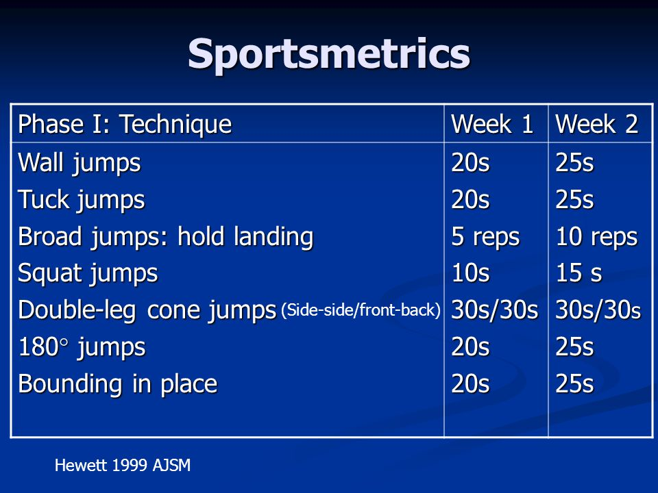 Sportsmetrics Hewett 1999 AJSM Phase I: Technique Week 1 Week 2 Wall jumps Tuck jumps Broad jumps: hold landing Squat jumps Double-leg cone jumps 180 jumps Bounding in place 20s20s 5 reps 10s30s/30s20s20s25s25s 10 reps 15 s 30s/30 s 25s25s (Side-side/front-back)