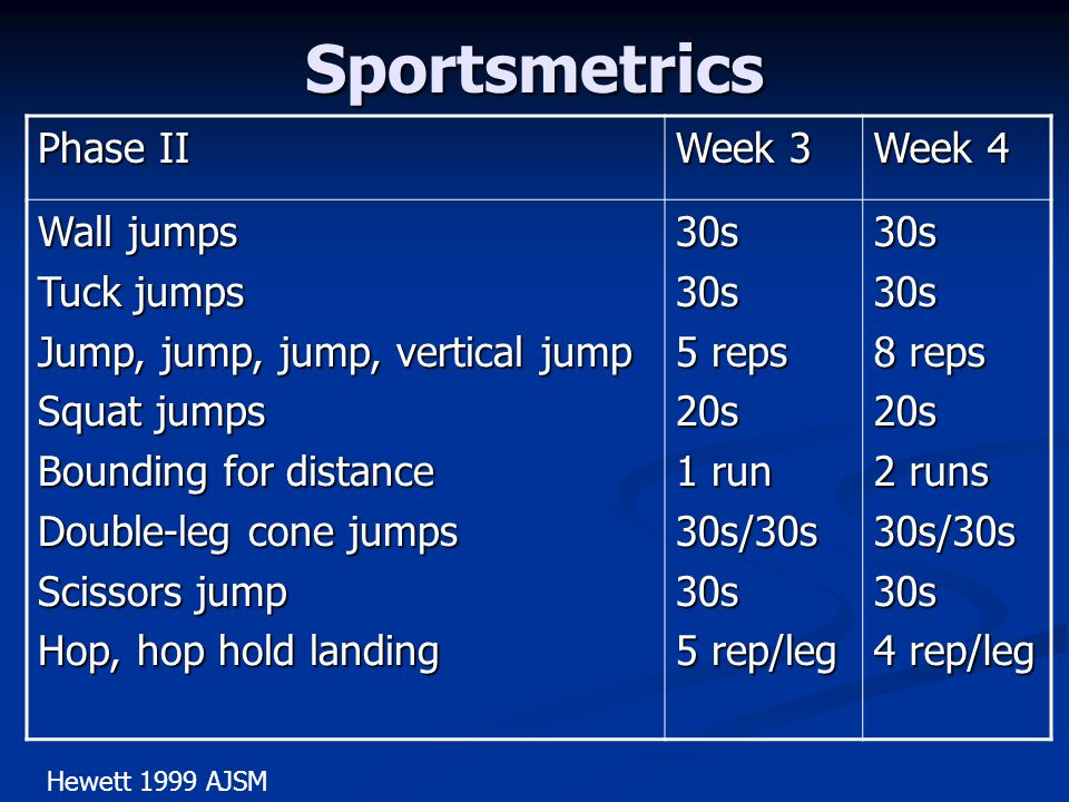 Sportsmetrics Phase II Week 3 Week 4 Wall jumps Tuck jumps Jump, jump, jump, vertical jump Squat jumps Bounding for distance Double-leg cone jumps Scissors jump Hop, hop hold landing 30s30s 5 reps 20s 1 run 30s/30s30s 5 rep/leg 30s30s 8 reps 20s 2 runs 30s/30s30s 4 rep/leg Hewett 1999 AJSM