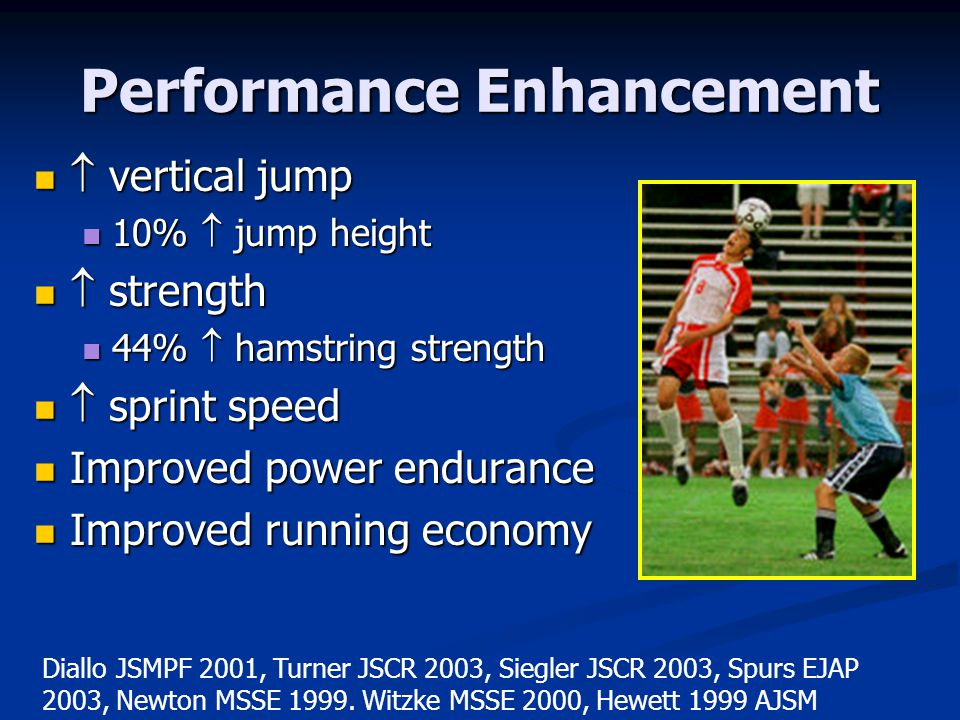 Performance Enhancement vertical jump vertical jump 10% jump height 10% jump height strength strength 44% hamstring strength 44% hamstring strength sprint speed sprint speed Improved power endurance Improved power endurance Improved running economy Improved running economy Diallo JSMPF 2001, Turner JSCR 2003, Siegler JSCR 2003, Spurs EJAP 2003, Newton MSSE 1999.