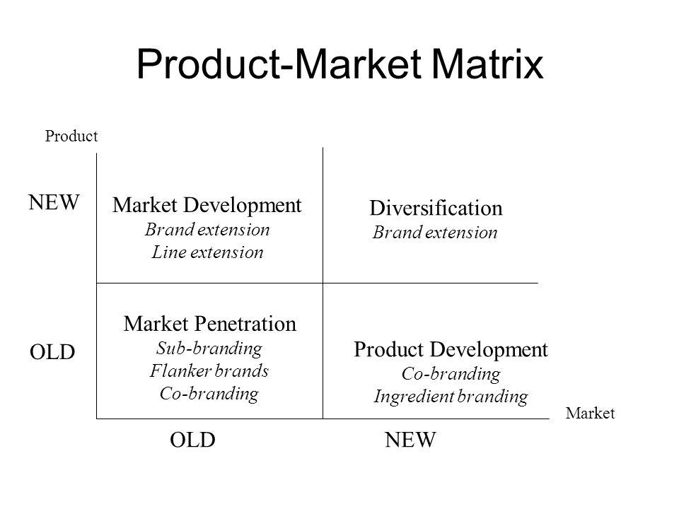 Product-Market Matrix NEW OLD NEW Product Market Diversification Brand extension Product Development Co-branding Ingredient branding Market Developmen