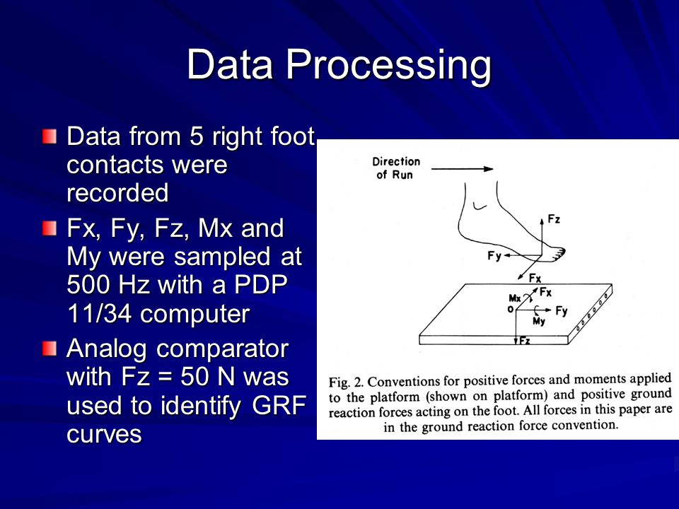 Data Processing Data from 5 right foot contacts were recorded Fx, Fy, Fz, Mx and My were sampled at 500 Hz with a PDP 11/34 computer Analog comparator with Fz = 50 N was used to identify GRF curves