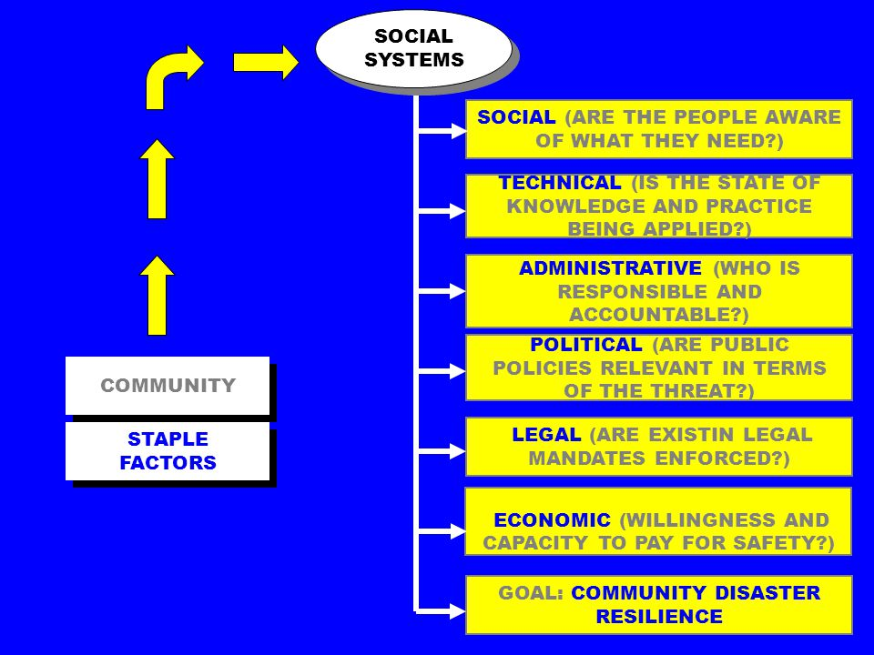 SOCIAL (ARE THE PEOPLE AWARE OF WHAT THEY NEED ) COMMUNITY TECHNICAL (IS THE STATE OF KNOWLEDGE AND PRACTICE BEING APPLIED ) ADMINISTRATIVE (WHO IS RESPONSIBLE AND ACCOUNTABLE ) POLITICAL (ARE PUBLIC POLICIES RELEVANT IN TERMS OF THE THREAT ) LEGAL (ARE EXISTIN LEGAL MANDATES ENFORCED ) ECONOMIC (WILLINGNESS AND CAPACITY TO PAY FOR SAFETY ) GOAL: COMMUNITY DISASTER RESILIENCE SOCIAL SYSTEMS STAPLE FACTORS