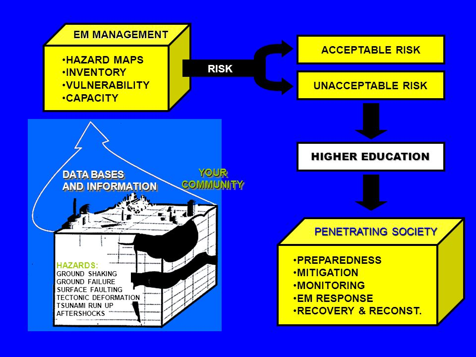 YOUR COMMUNITY DATA BASES AND INFORMATION HAZARDS: GROUND SHAKING GROUND FAILURE SURFACE FAULTING TECTONIC DEFORMATION TSUNAMI RUN UP AFTERSHOCKS HAZARD MAPS INVENTORY VULNERABILITY CAPACITY EM MANAGEMENT RISK ACCEPTABLE RISK UNACCEPTABLE RISK HIGHER EDUCATION PREPAREDNESS MITIGATION MONITORING EM RESPONSE RECOVERY & RECONST.