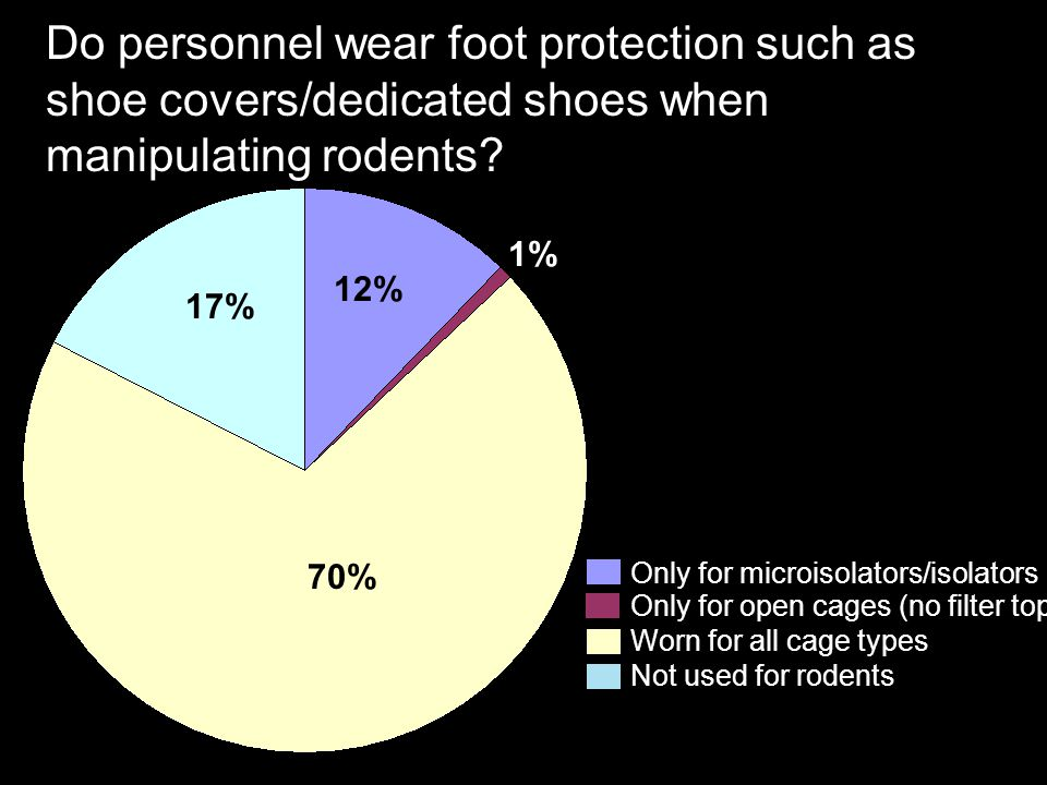 Do personnel wear foot protection such as shoe covers/dedicated shoes when manipulating rodents? 70% 17% 12% 1% Only for microisolators/isolators Worn
