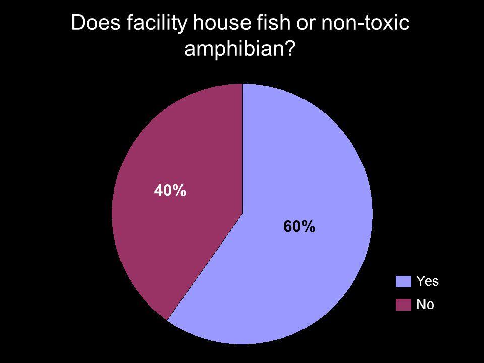 Does facility house fish or non-toxic amphibian? Yes No 40% 60%