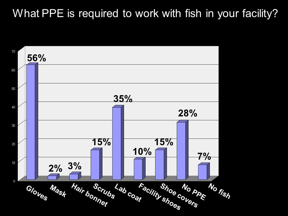 What PPE is required to work with fish in your facility? Gloves Mask Hair bonnet Scrubs Lab coat Facility shoes Shoe covers No PPE No fish 56% 3% 2% 1
