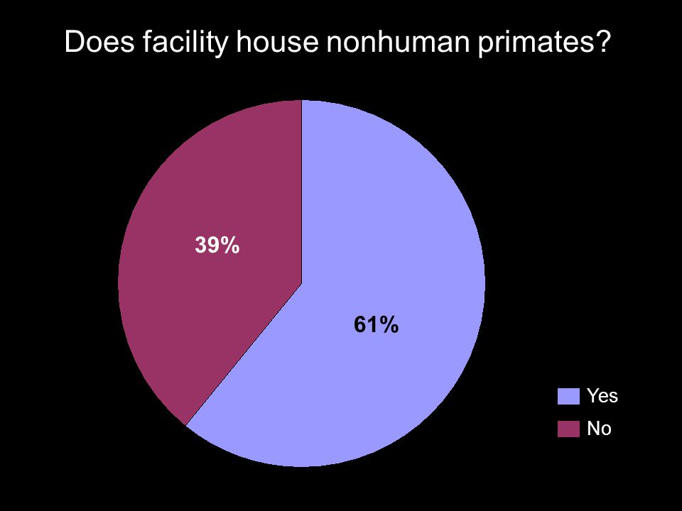 Does facility house nonhuman primates? Yes No 39% 61%