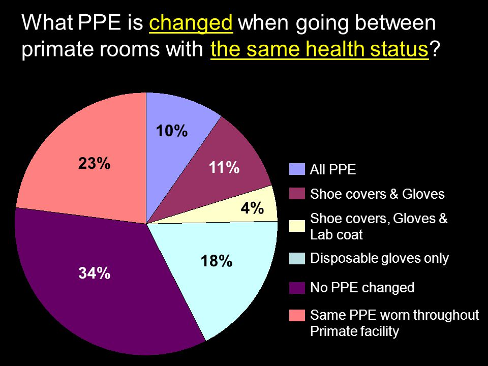 What PPE is changed when going between primate rooms with the same health status? All PPE Shoe covers, Gloves & Lab coat No PPE changed Shoe covers &