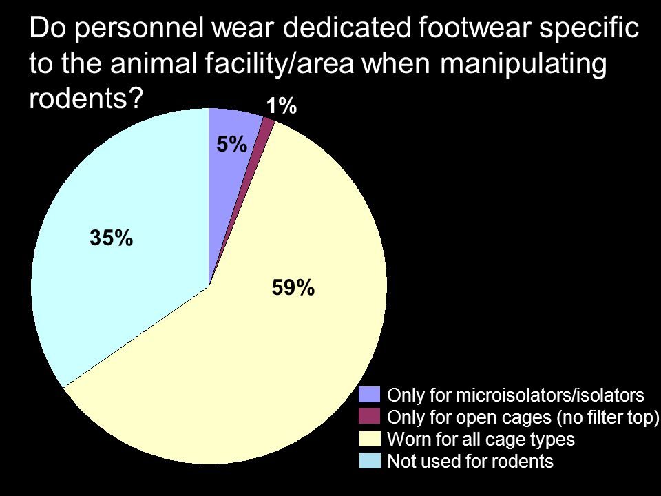 Do personnel wear dedicated footwear specific to the animal facility/area when manipulating rodents.
