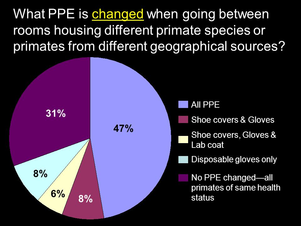 What PPE is changed when going between rooms housing different primate species or primates from different geographical sources? All PPE Shoe covers, G