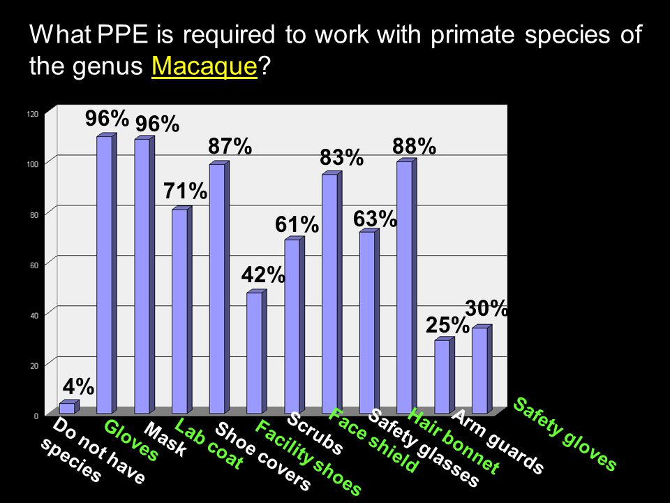 What PPE is required to work with primate species of the genus Macaque? Do not have species Gloves Mask Lab coat Shoe covers Face shield Facility shoe