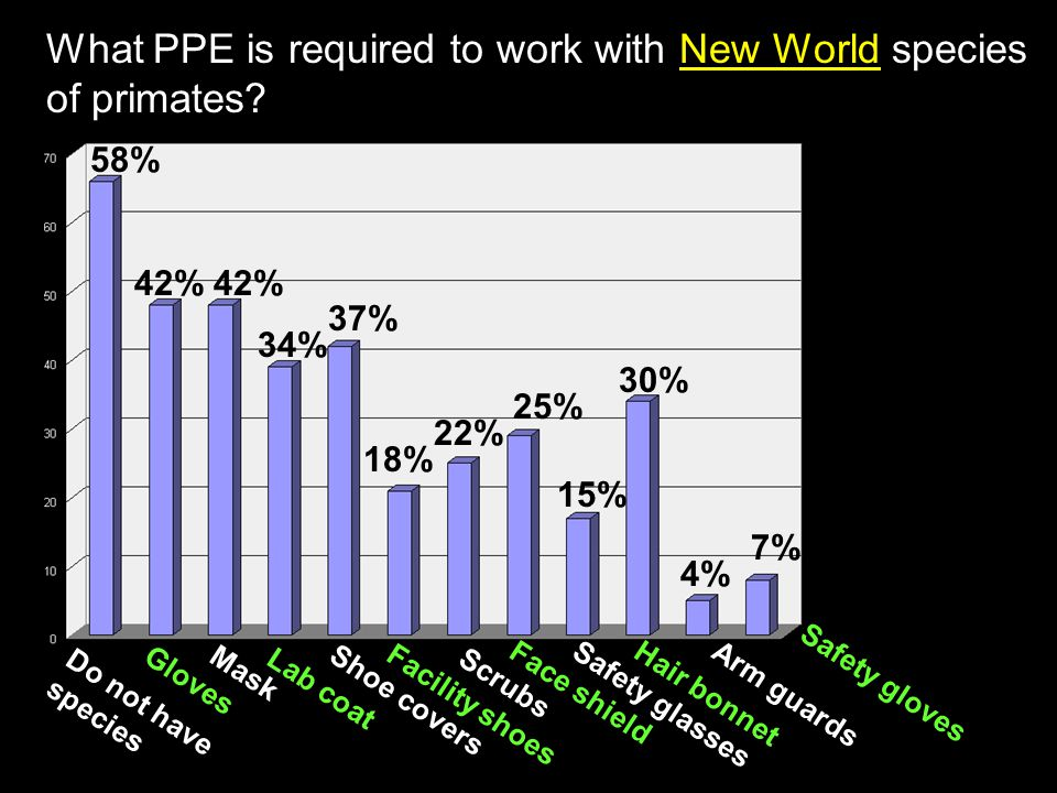 What PPE is required to work with New World species of primates.