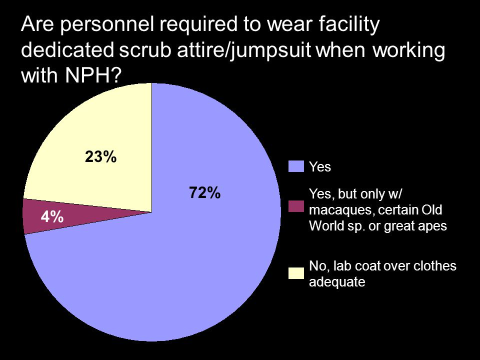 Are personnel required to wear facility dedicated scrub attire/jumpsuit when working with NPH.