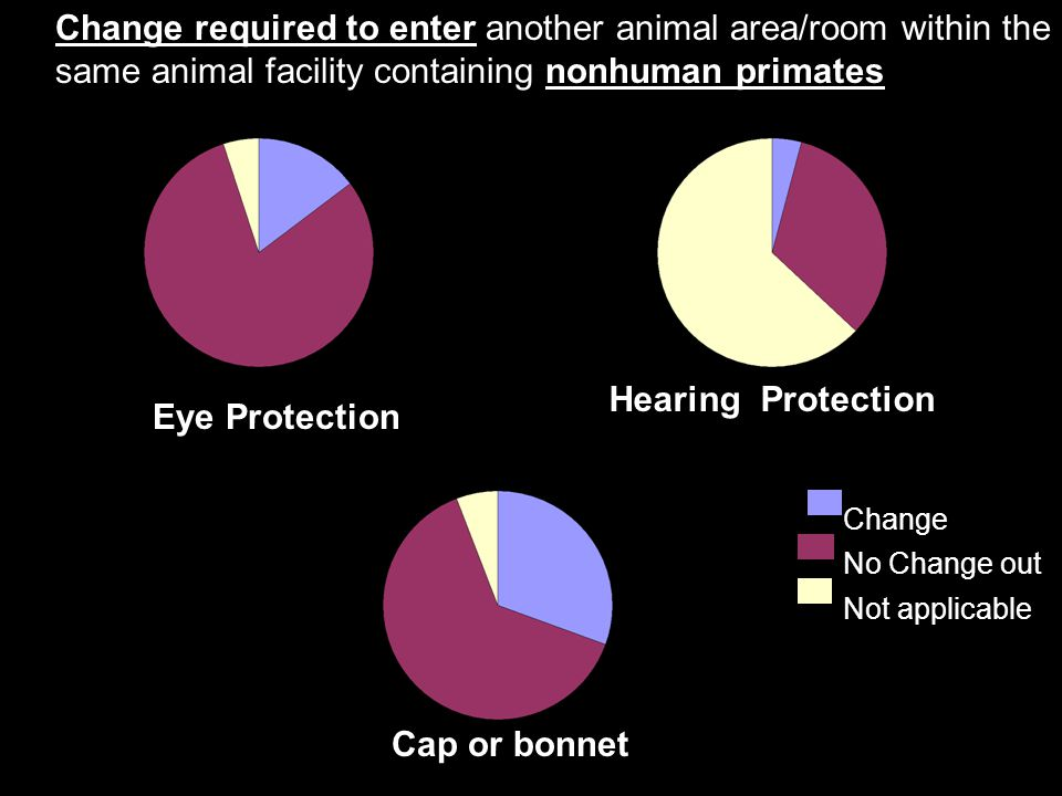 Change required to enter another animal area/room within the same animal facility containing nonhuman primates Change No Change out Not applicable Eye