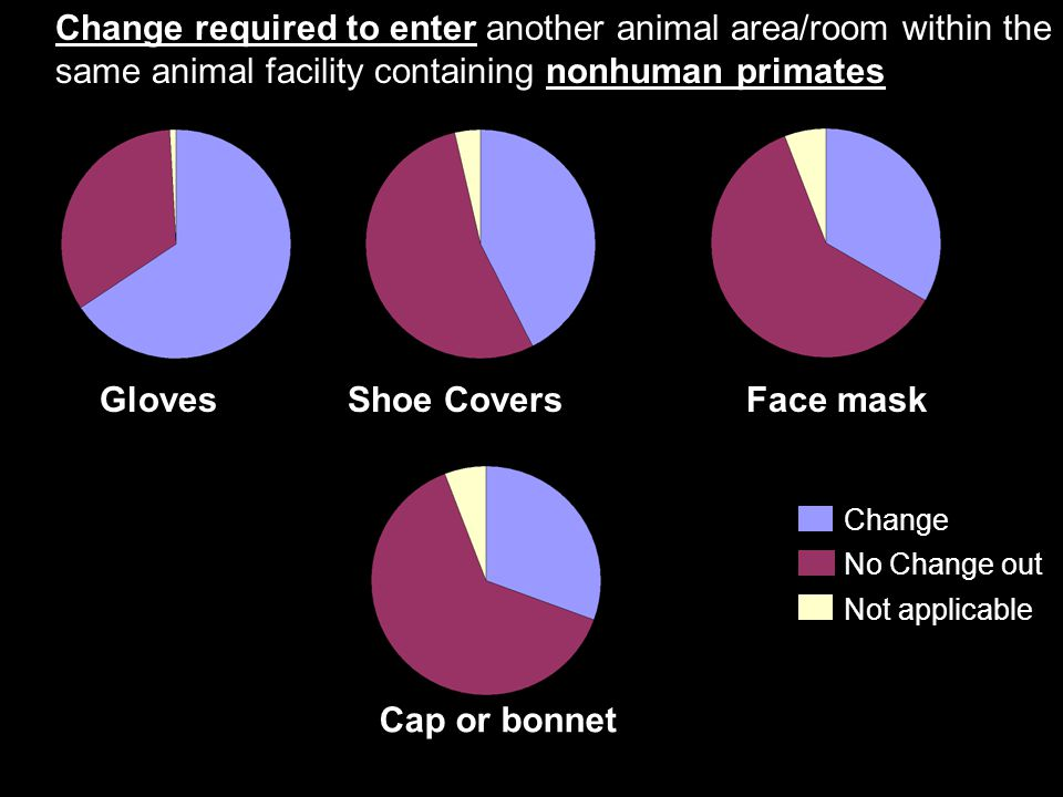 Change required to enter another animal area/room within the same animal facility containing nonhuman primates Change No Change out Not applicable GlovesShoe CoversFace mask Cap or bonnet