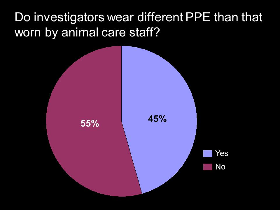Do investigators wear different PPE than that worn by animal care staff? Yes No 45% 55%