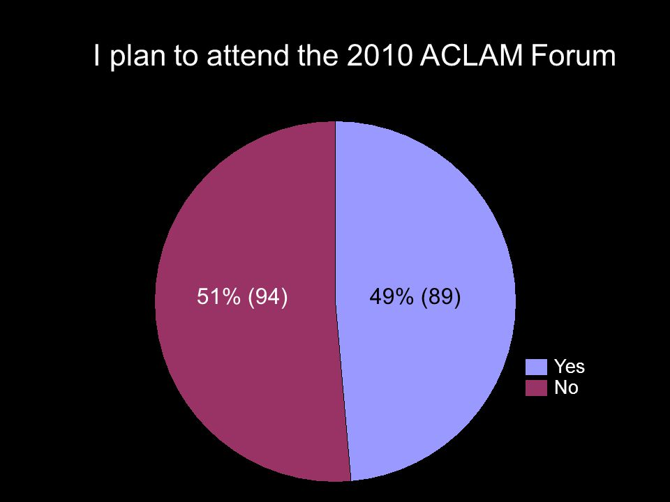 I plan to attend the 2010 ACLAM Forum 51% (94)49% (89) Yes No