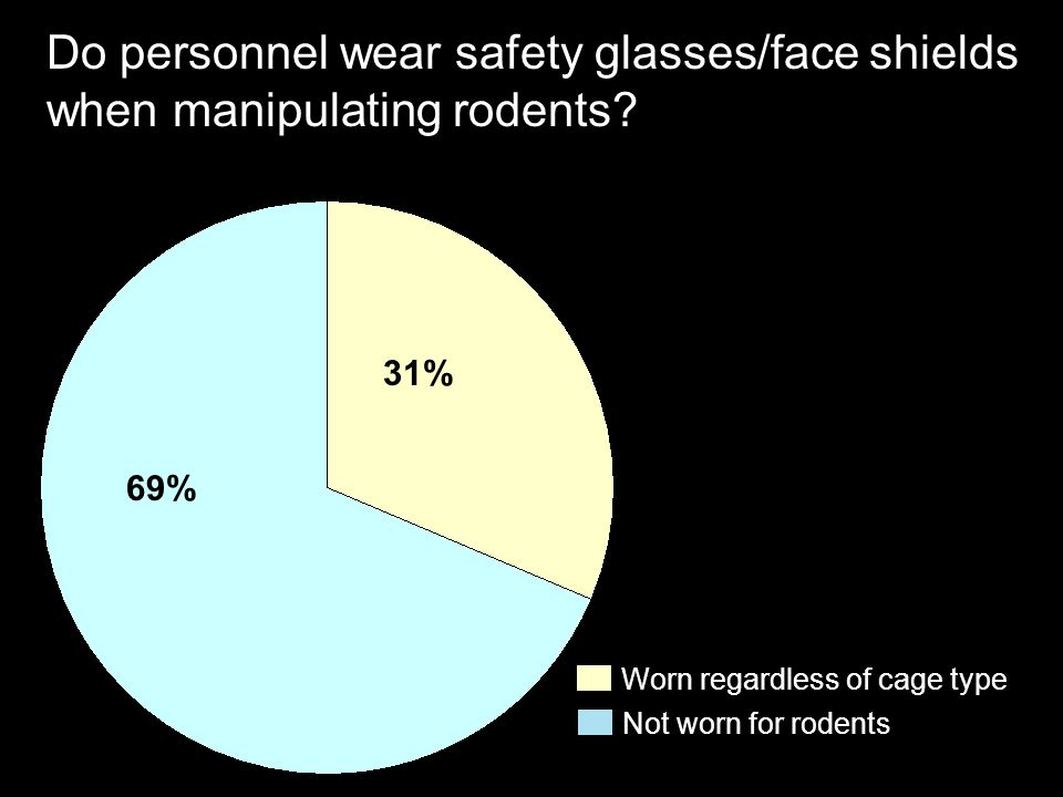 Do personnel wear safety glasses/face shields when manipulating rodents? 69% 31% Not worn for rodents Worn regardless of cage type