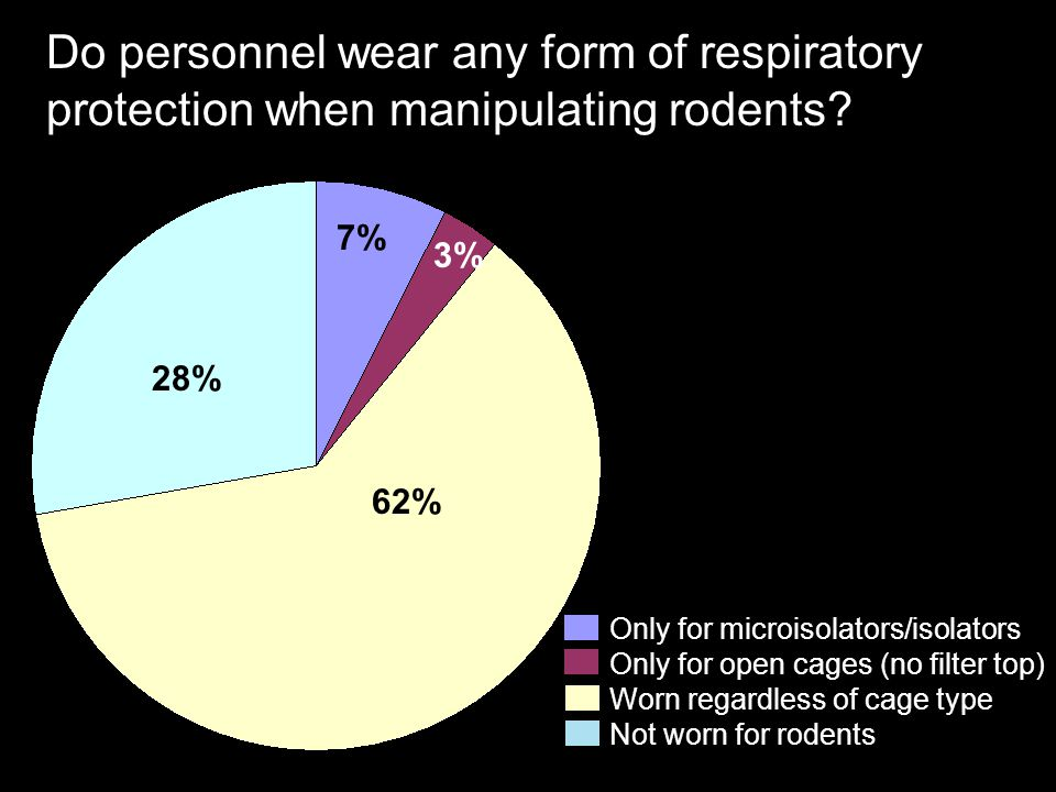 Do personnel wear any form of respiratory protection when manipulating rodents? Not worn for rodents Only for microisolators/isolators Worn regardless