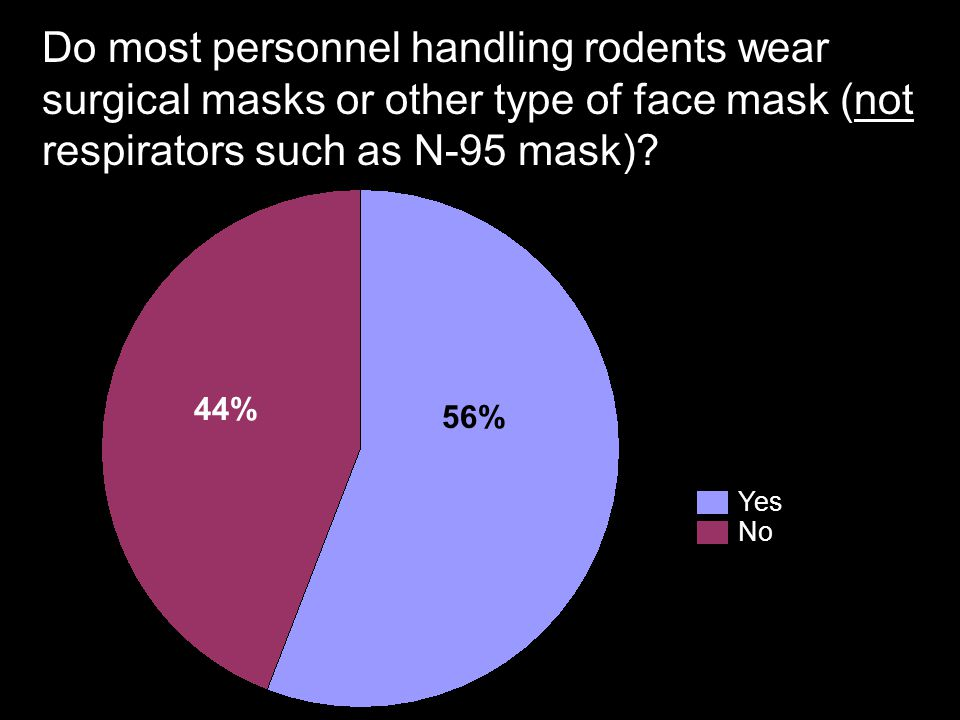 Do most personnel handling rodents wear surgical masks or other type of face mask (not respirators such as N-95 mask)? Yes No 56% 44%