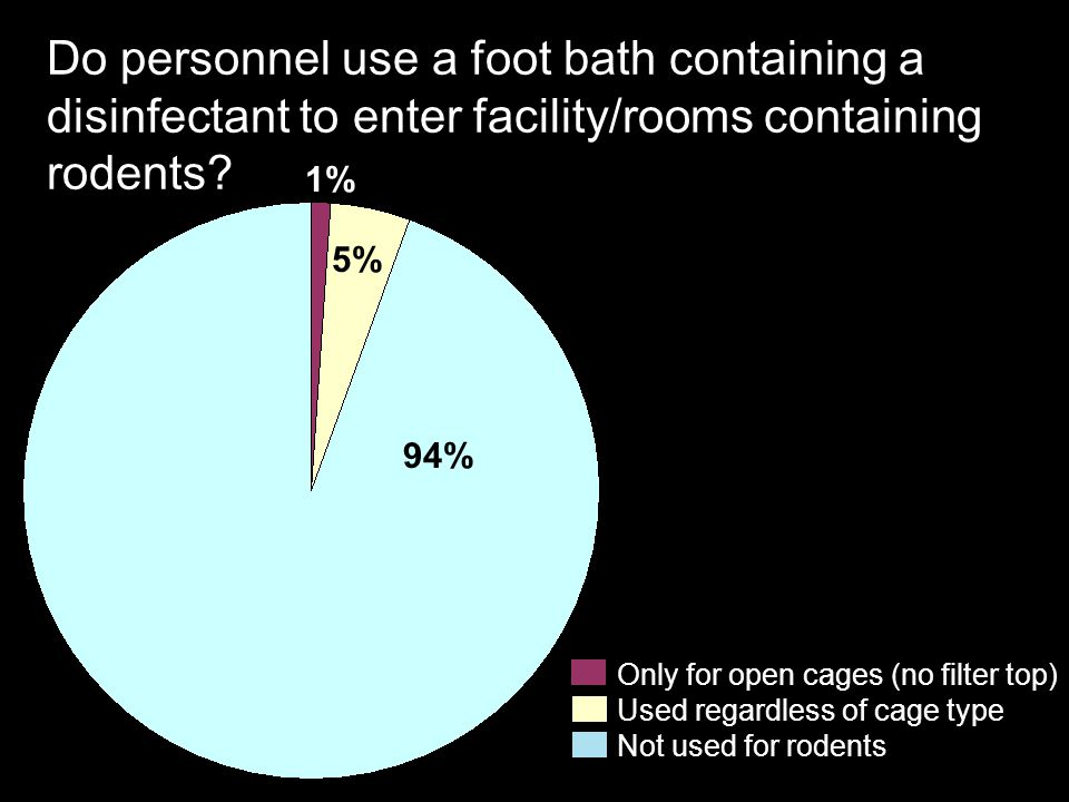 Do personnel use a foot bath containing a disinfectant to enter facility/rooms containing rodents? Not used for rodents Used regardless of cage type O