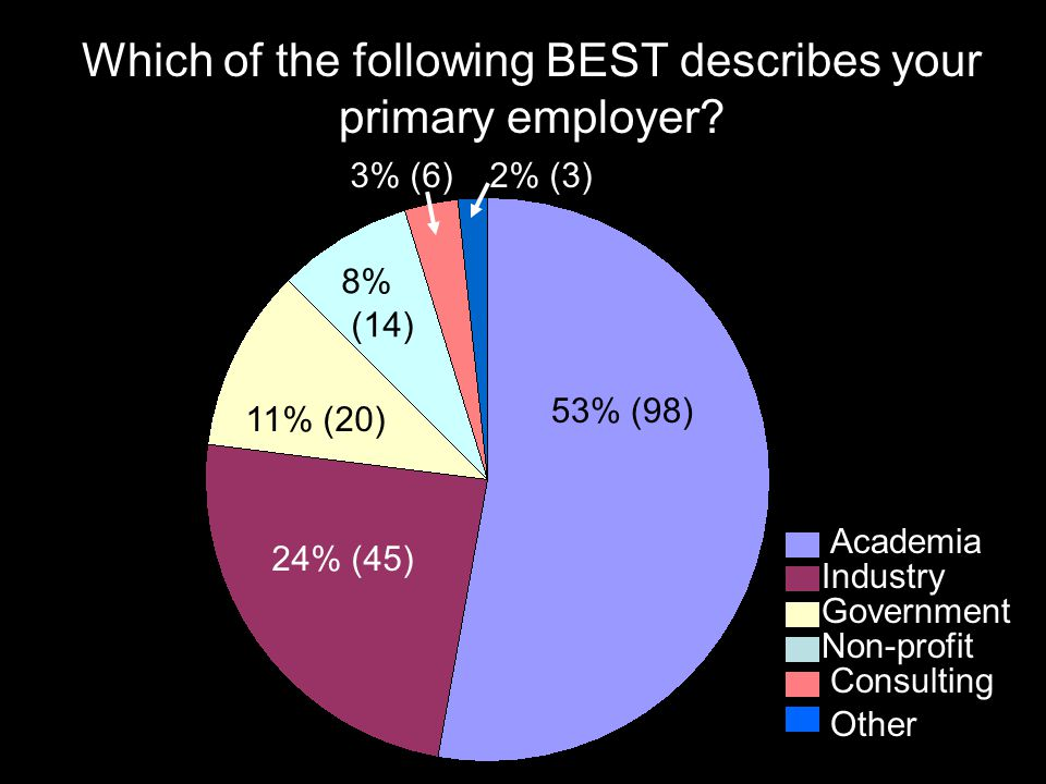 Which of the following BEST describes your primary employer.