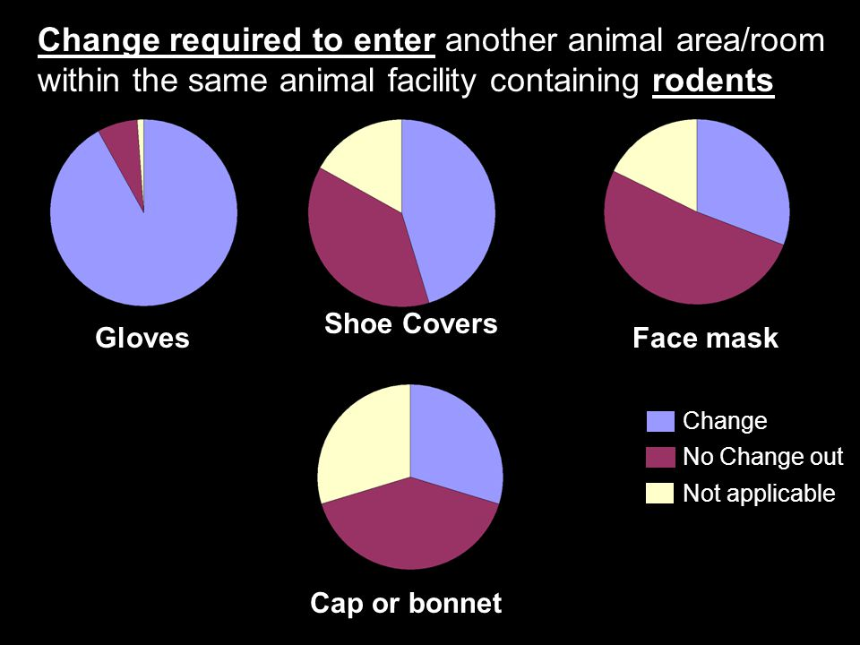 Gloves Shoe Covers Change required to enter another animal area/room within the same animal facility containing rodents Change No Change out Not appli