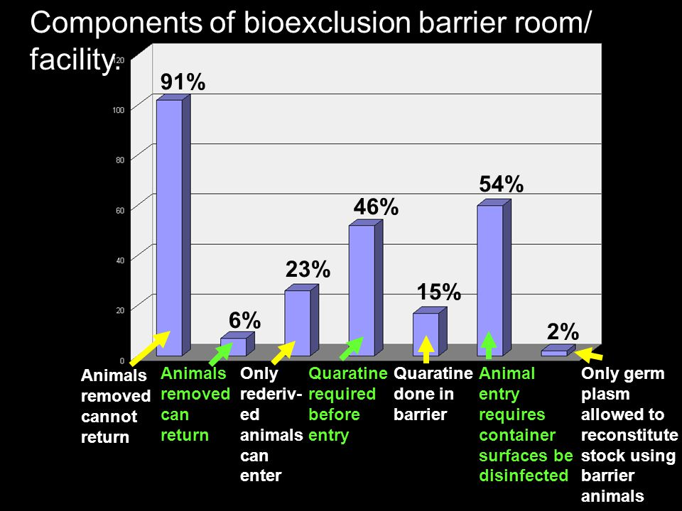 Components of bioexclusion barrier room/ facility. Animals removed cannot return Animals removed can return 91% 6% Only rederiv- ed animals can enter