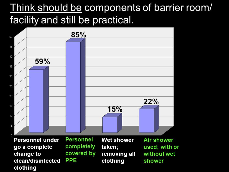 Think should be components of barrier room/ facility and still be practical. Personnel under go a complete change to clean/disinfected clothing Person