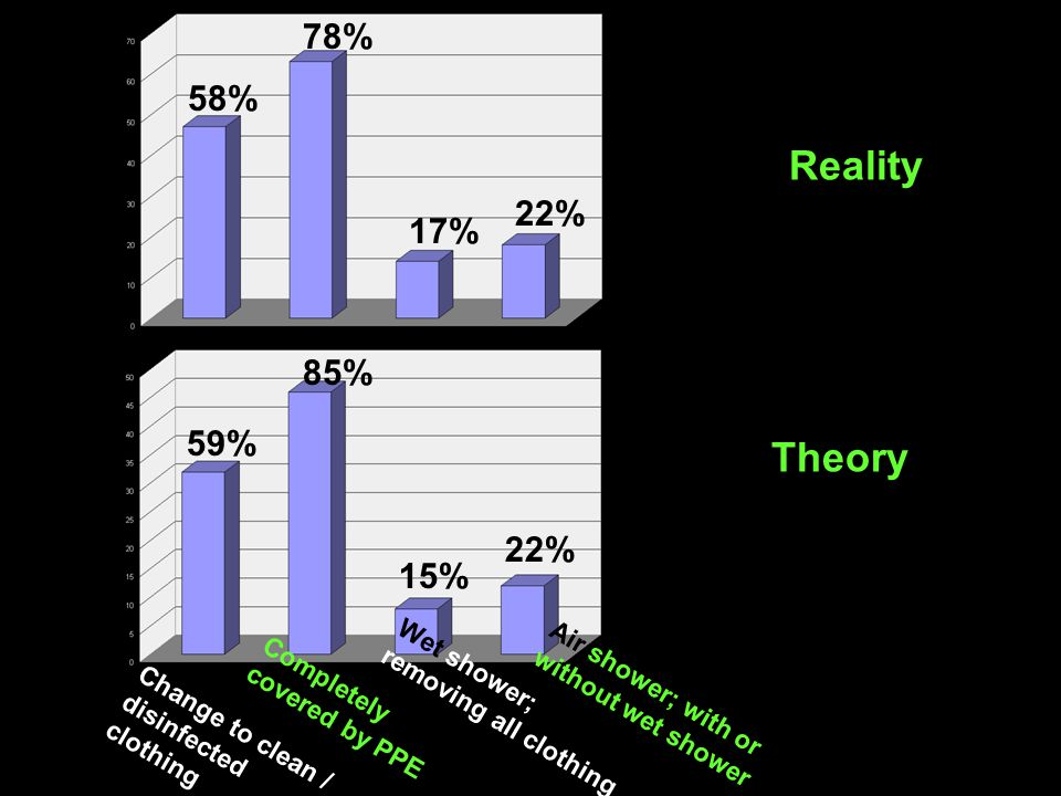 Change to clean / disinfected clothing 59% 85% 15% 22% Completely covered by PPE Wet shower; removing all clothing Air shower; with or without wet shower 58% 78% 17% 22% Reality Theory