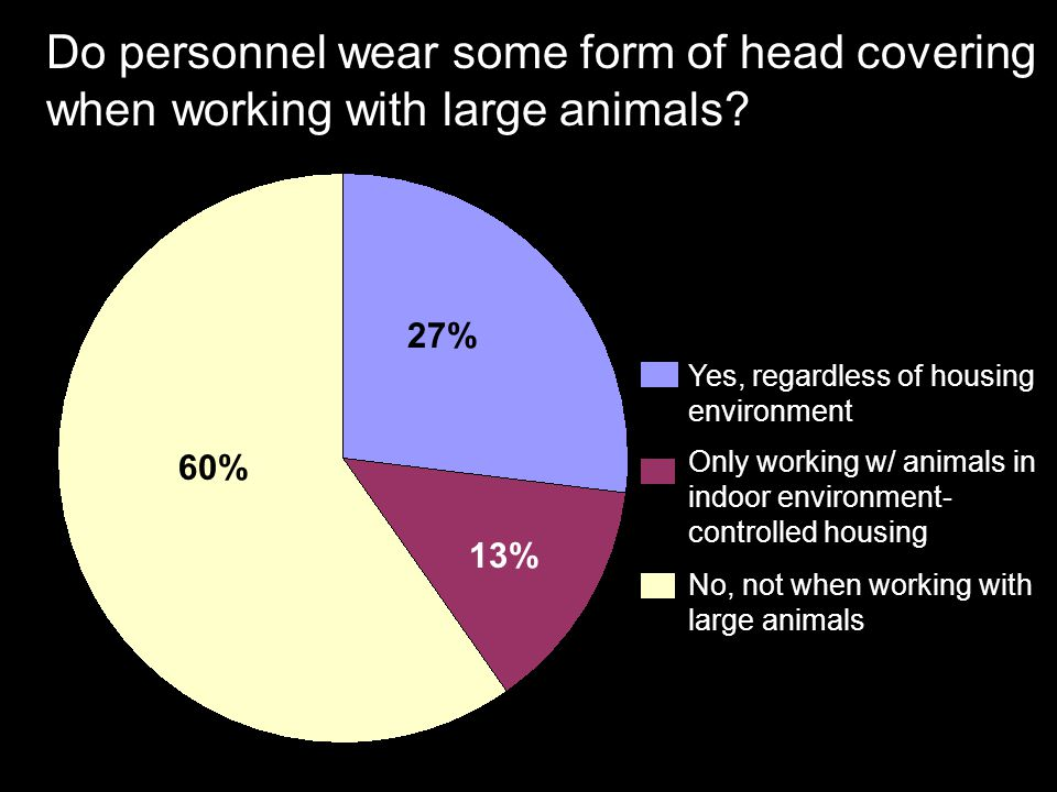 Do personnel wear some form of head covering when working with large animals? 60% 27% 13% Yes, regardless of housing environment Only working w/ anima