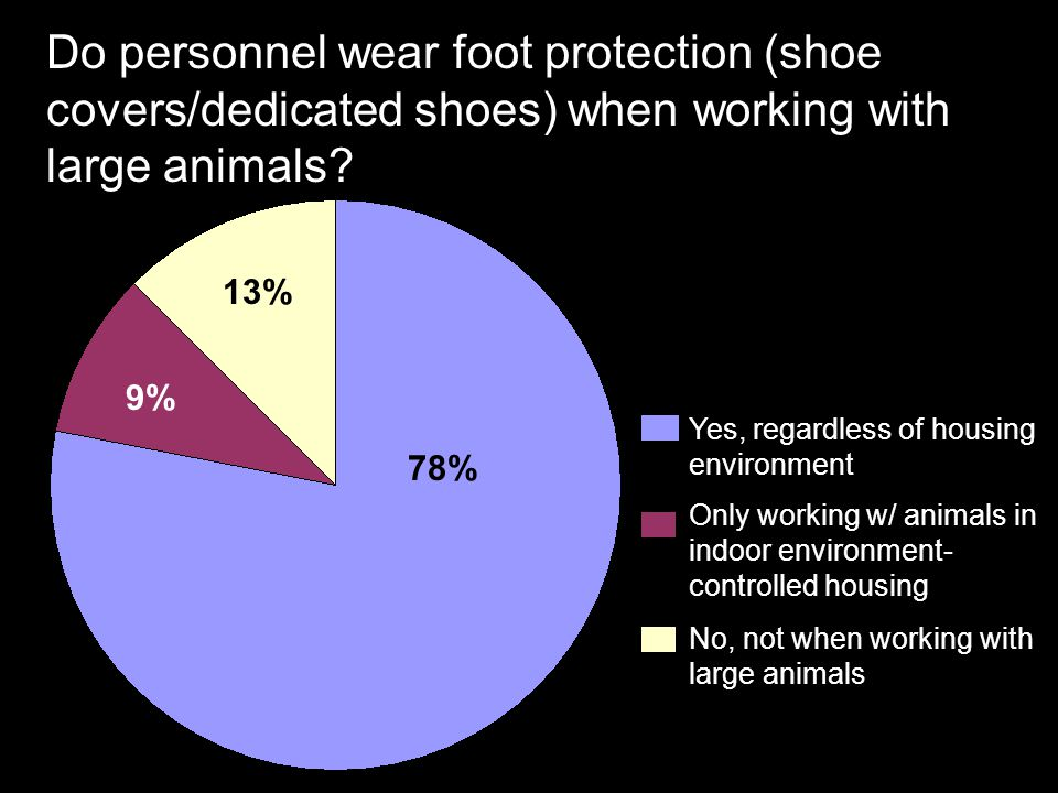 Do personnel wear foot protection (shoe covers/dedicated shoes) when working with large animals? Yes, regardless of housing environment Only working w