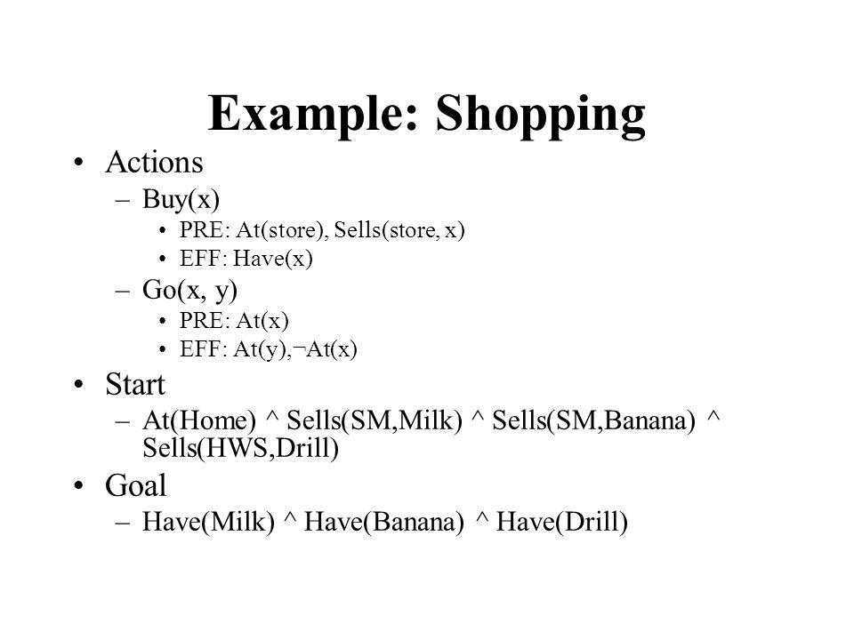 Example: Shopping Actions –Buy(x) PRE: At(store), Sells(store, x) EFF: Have(x) –Go(x, y) PRE: At(x) EFF: At(y),¬At(x) Start –At(Home) ^ Sells(SM,Milk) ^ Sells(SM,Banana) ^ Sells(HWS,Drill) Goal –Have(Milk) ^ Have(Banana) ^ Have(Drill)