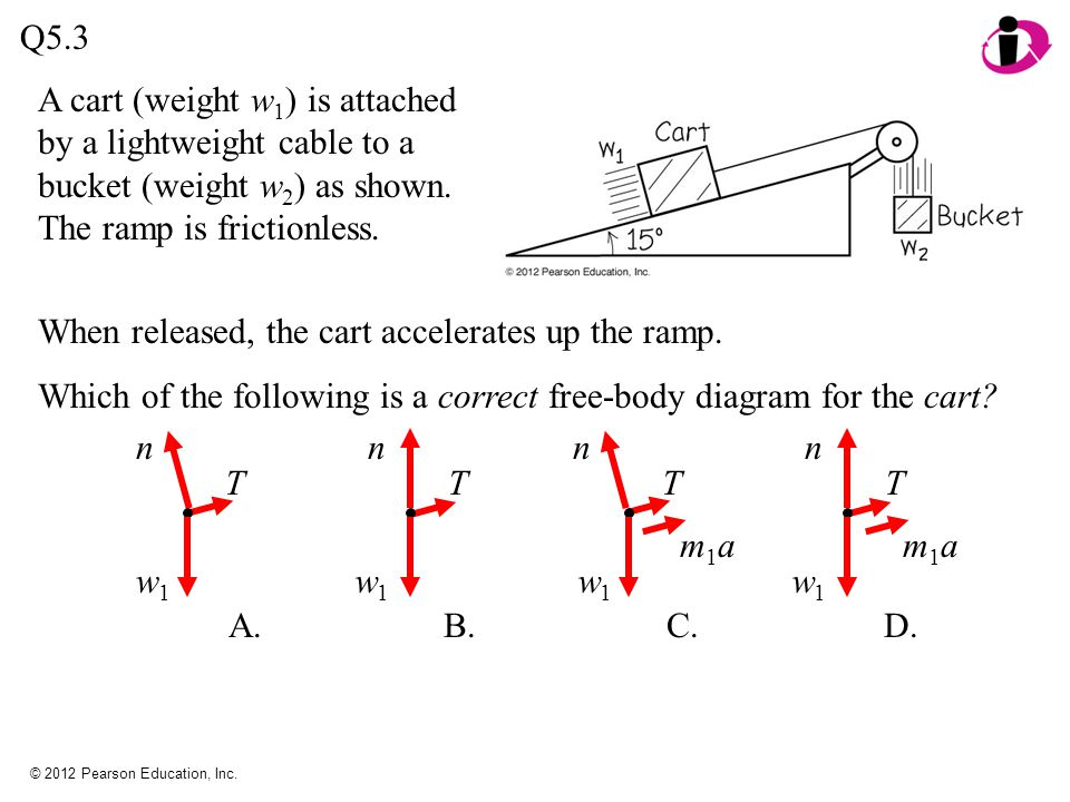 © 2012 Pearson Education, Inc. Q5.3 When released, the cart accelerates up the ramp. Which of the following is a correct free-body diagram for the car