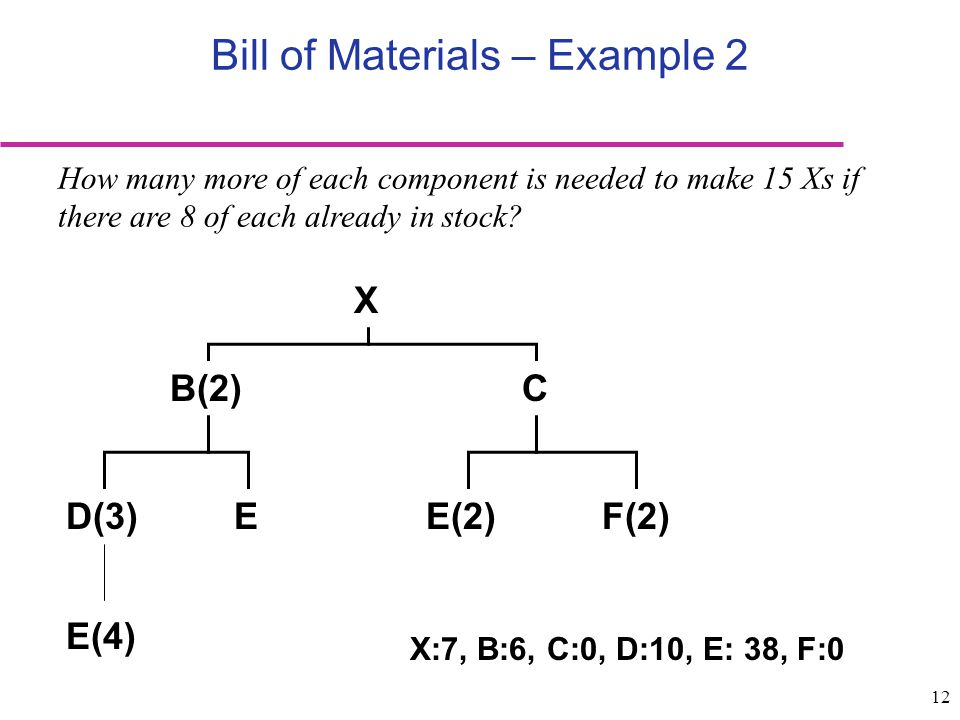 12 How many more of each component is needed to make 15 Xs if there are 8 of each already in stock? X F(2)E(2)ED(3) CB(2) Bill of Materials – Example