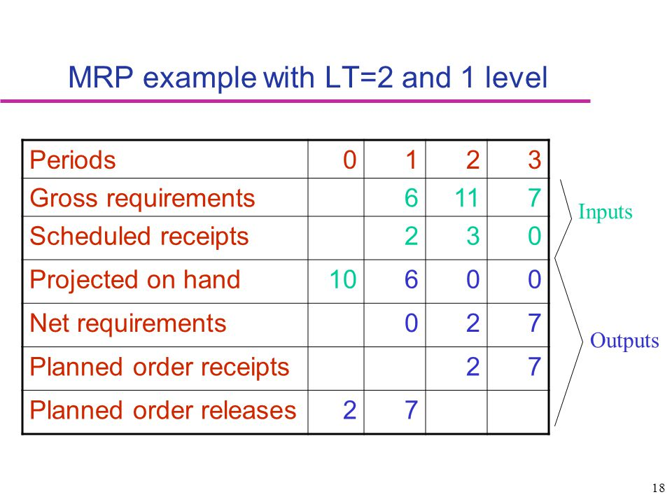 18 MRP example with LT=2 and 1 level Periods0123 Gross requirements6117 Scheduled receipts230 Projected on hand10600 Net requirements027 Planned order