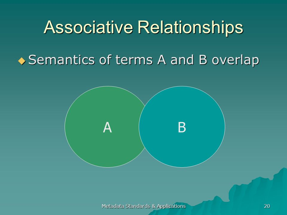 Metadata Standards & Applications 20 Associative Relationships Semantics of terms A and B overlap Semantics of terms A and B overlap AB