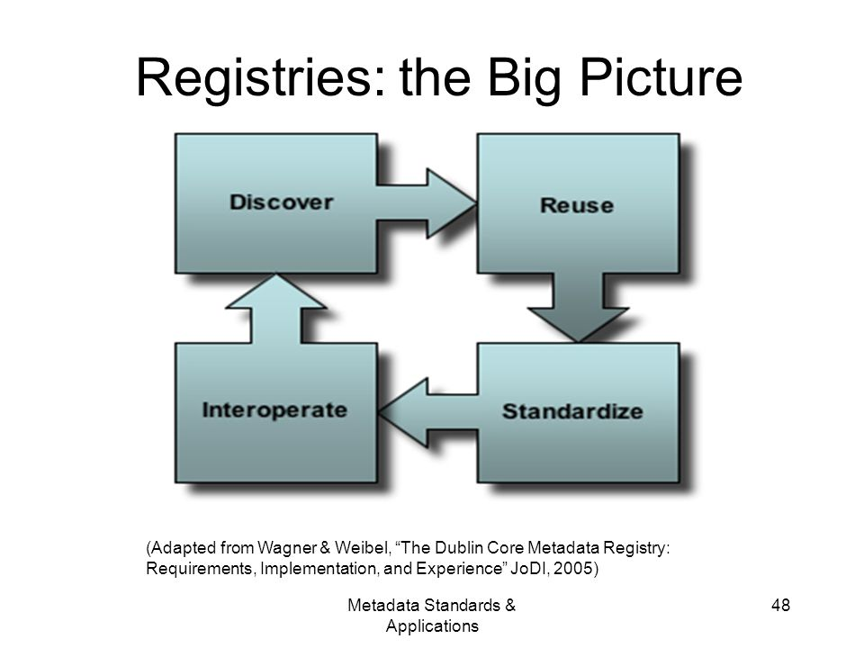 Metadata Standards & Applications 48 Registries: the Big Picture (Adapted from Wagner & Weibel, The Dublin Core Metadata Registry: Requirements, Implementation, and Experience JoDI, 2005)