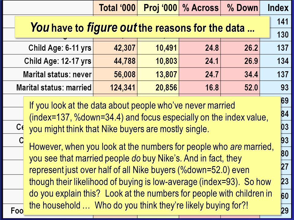 Total 000Proj 000% Across% DownIndex Men age 18-4966,66116,99925.542.4141 Women age 18-4967,28015,80623.539.4130 Child Age: 6-11 yrs42,30710,49124.826.2137 Child Age: 12-17 yrs44,78810,80324.126.9134 Marital status: never56,00813,80724.734.4137 Marital status: married124,34120,85616.852.093 Race: Black/Afr.