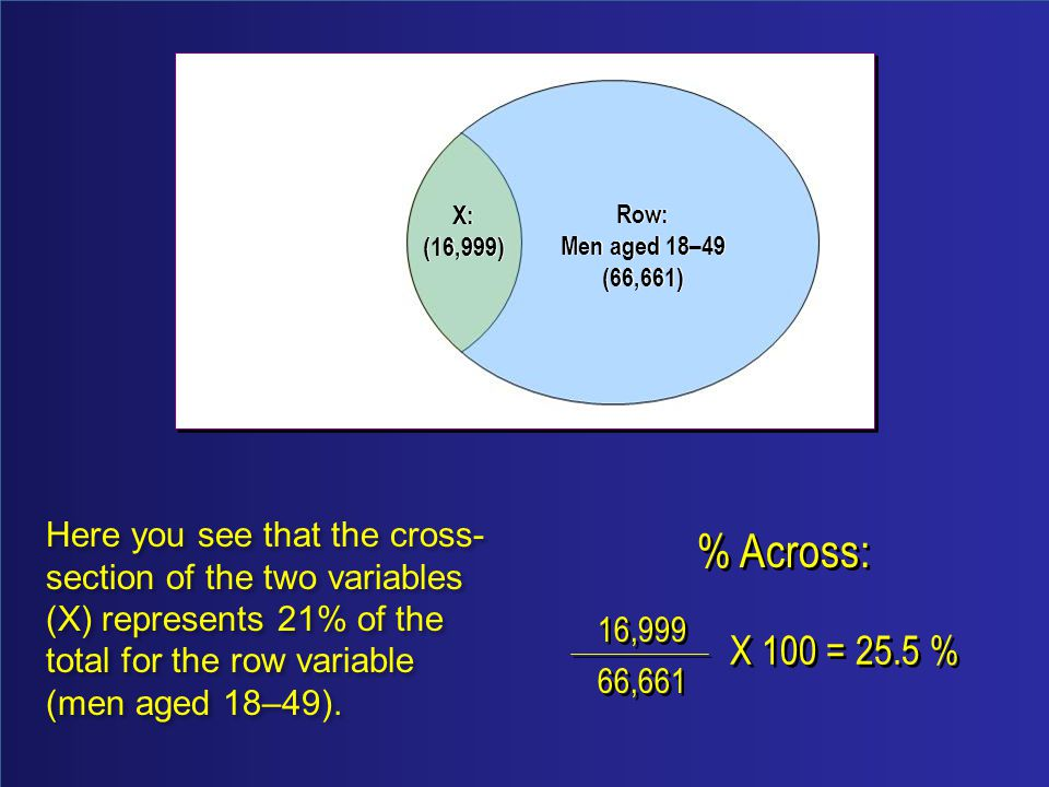 % Across: 16,999 66,661 % Across: 16,999 66,661 X 100 = 25.5 % X: (16,999) X: (16,999) Row: Men aged 18–49 (66,661) Row: Men aged 18–49 (66,661) Here you see that the cross- section of the two variables (X) represents 21% of the total for the row variable (men aged 18–49).
