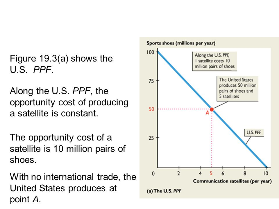 Figure 19.3(a) shows the U.S. PPF. 19.2 THE GAINS FROM TRADE Along the U.S. PPF, the opportunity cost of producing a satellite is constant. The opport