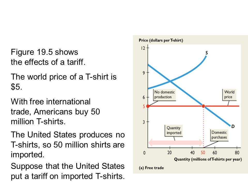 Figure 19.5 shows the effects of a tariff. The world price of a T-shirt is $5. 19.3 TRADE RESTRICTIONS With free international trade, Americans buy 50