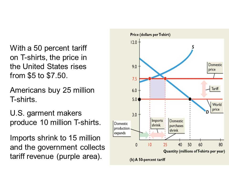 With a 50 percent tariff on T-shirts, the price in the United States rises from $5 to $7.50. 19.3 TRADE RESTRICTIONS Americans buy 25 million T-shirts