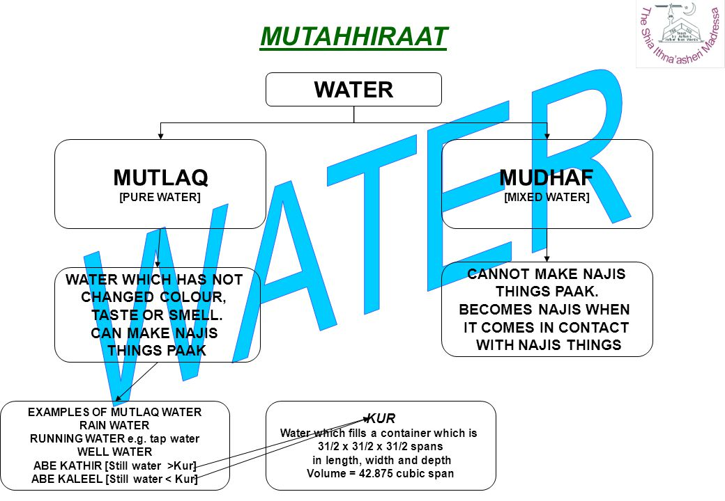 WATER MUTLAQ [PURE WATER] CANNOT MAKE NAJIS THINGS PAAK. BECOMES NAJIS WHEN IT COMES IN CONTACT WITH NAJIS THINGS EXAMPLES OF MUTLAQ WATER RAIN WATER