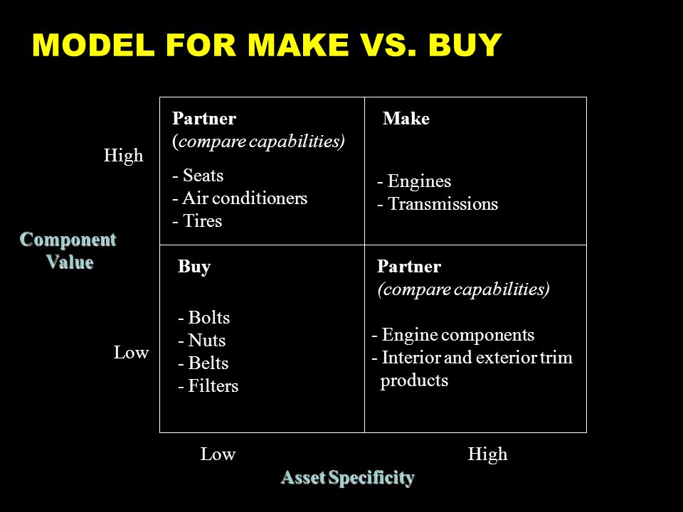 MODEL FOR MAKE VS.