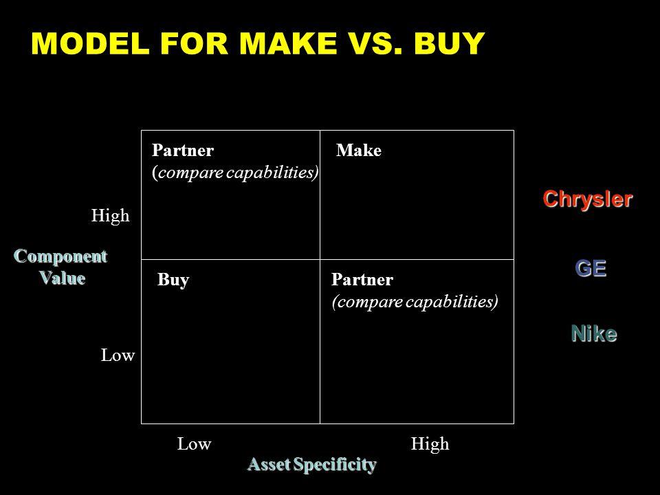 MODEL FOR MAKE VS.