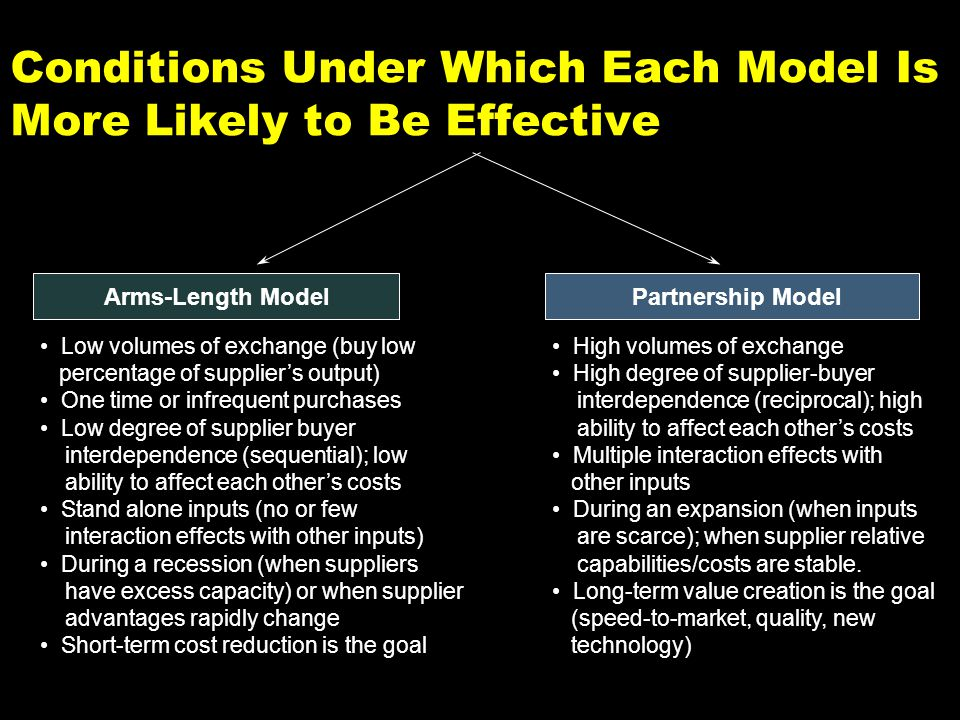 Conditions Under Which Each Model Is More Likely to Be Effective Arms-Length ModelPartnership Model Low volumes of exchange (buy low percentage of suppliers output) One time or infrequent purchases Low degree of supplier buyer interdependence (sequential); low ability to affect each others costs Stand alone inputs (no or few interaction effects with other inputs) During a recession (when suppliers have excess capacity) or when supplier advantages rapidly change Short-term cost reduction is the goal High volumes of exchange High degree of supplier-buyer interdependence (reciprocal); high ability to affect each others costs Multiple interaction effects with other inputs During an expansion (when inputs are scarce); when supplier relative capabilities/costs are stable.